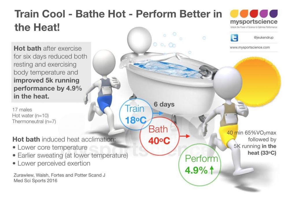 Hot both heat adaptation protocol